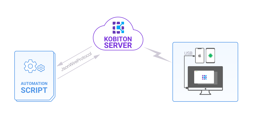 Web App Automation Testing With Appium, Kobiton, and Node js