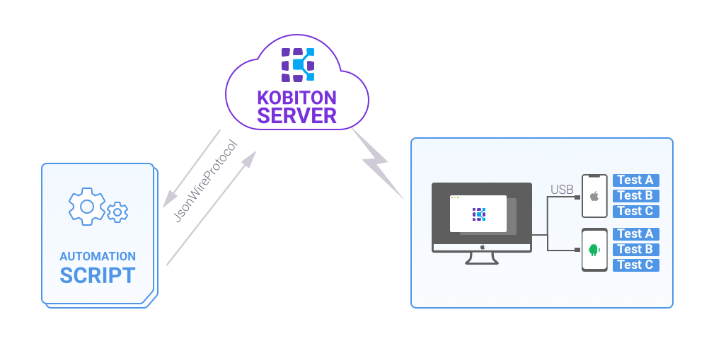 Parallel Testing with Selenium Webdriver